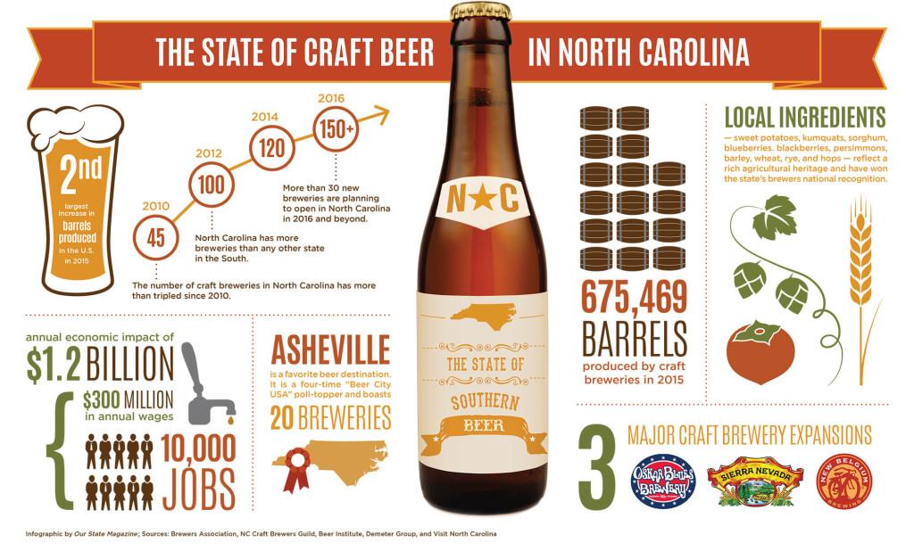 2016 beer info